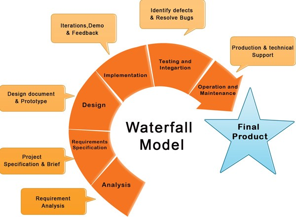 project management life cycle models